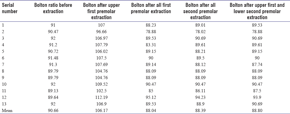 Table 2: Patient with normal Bolton ratio and Bolton ratio after considering different extraction pattern