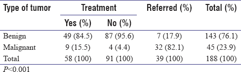 Table 5: Distribution of type of tumor and treatment
